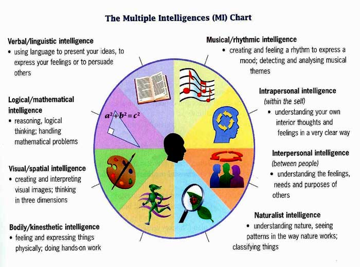 Multiple Intelligences - know the learning style